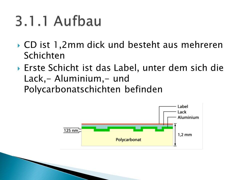 CD ist 1,2mm dick und besteht aus mehreren Schichten Erste Schicht ist das Label, unter dem sich die Lack,- Aluminium,- und Polycarbonatschichten befi