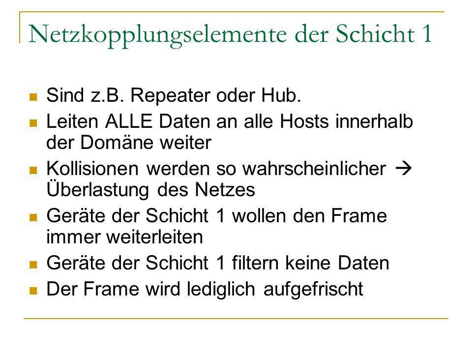Netzkopplungselemente der Schicht 1 Sind z.B.Repeater oder Hub.