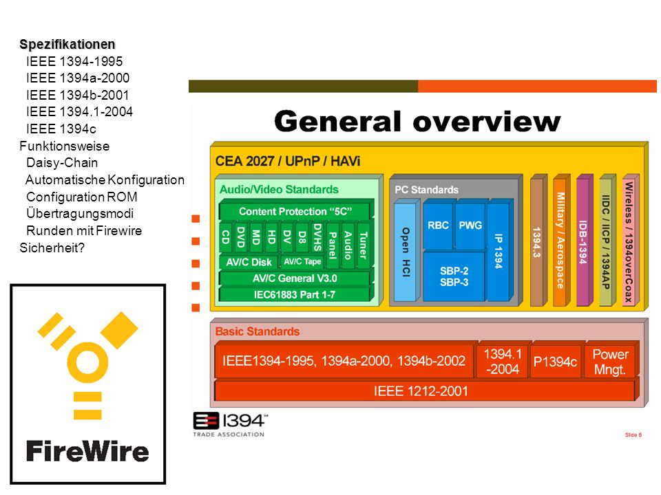 Spezifikationen IEEE 1394-1995 IEEE 1394a-2000 IEEE 1394b-2001 IEEE 1394.1-2004 IEEE 1394c Funktionsweise Daisy-Chain Automatische Konfiguration Configuration ROM Übertragungsmodi Runden mit Firewire Sicherheit