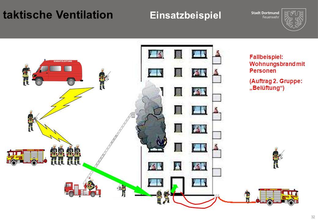 32 GF 2.LFZFGF 1.LF Masch.ELW Fallbeispiel: Wohnungsbrand mit Personen (Auftrag 2.