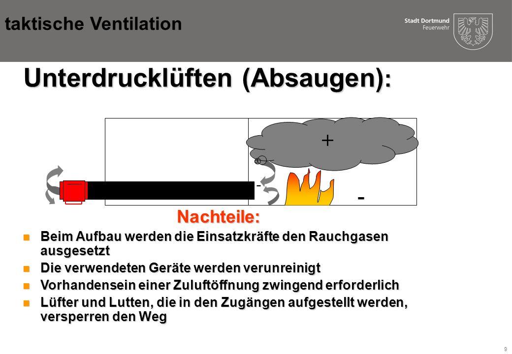 9 Unterdrucklüften (Absaugen) : - + - Nachteile: n Beim Aufbau werden die Einsatzkräfte den Rauchgasen ausgesetzt n Die verwendeten Geräte werden verunreinigt n Vorhandensein einer Zuluftöffnung zwingend erforderlich n Lüfter und Lutten, die in den Zugängen aufgestellt werden, versperren den Weg taktische Ventilation