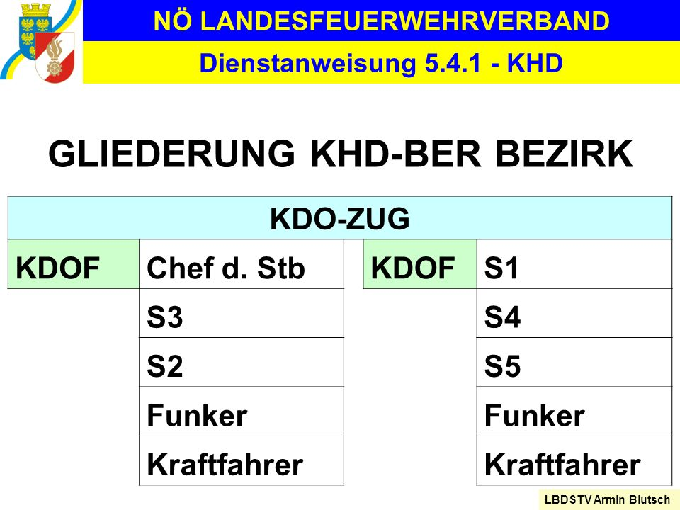 NÖ LANDESFEUERWEHRVERBAND LBDSTV Armin Blutsch Dienstanweisung 5.4.1 - KHD GLIEDERUNG KHD-BER BEZIRK KDO-ZUG KDOFChef d. StbKDOFS1 S3S4 S2S5 Funker Kr