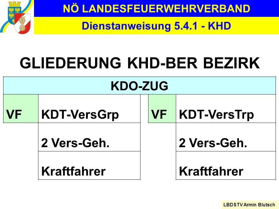 NÖ LANDESFEUERWEHRVERBAND LBDSTV Armin Blutsch Dienstanweisung 5.4.1 - KHD GLIEDERUNG KHD-BER BEZIRK KDO-ZUG VFKDT-VersGrpVFKDT-VersTrp 2 Vers-Geh. Kr