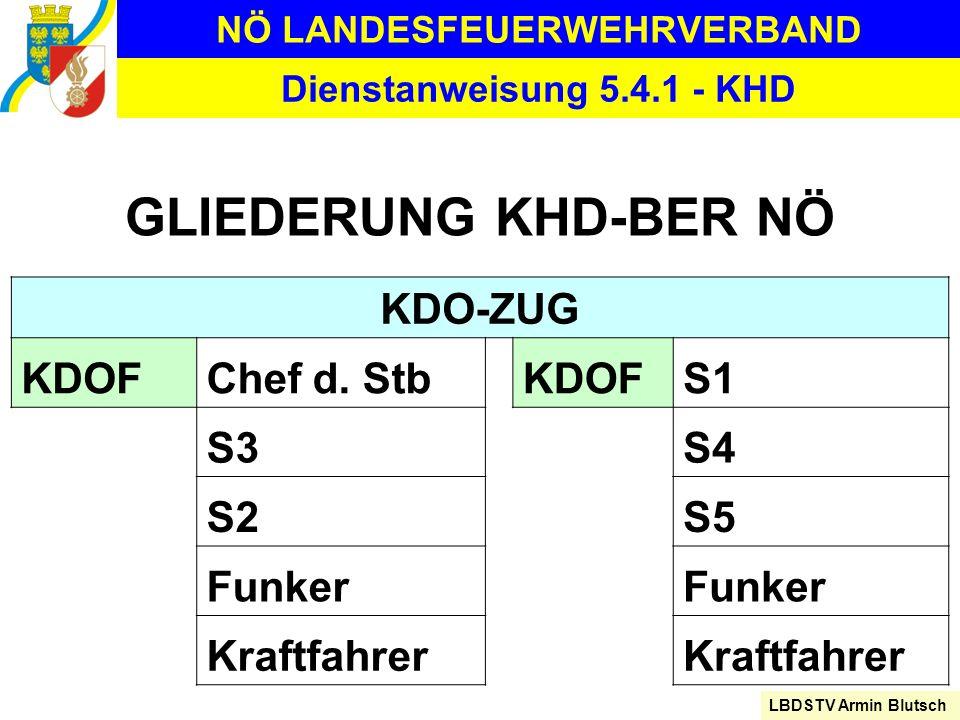 NÖ LANDESFEUERWEHRVERBAND LBDSTV Armin Blutsch Dienstanweisung 5.4.1 - KHD KDO-ZUG KDOFChef d. StbKDOFS1 S3S4 S2S5 Funker Kraftfahrer GLIEDERUNG KHD-B