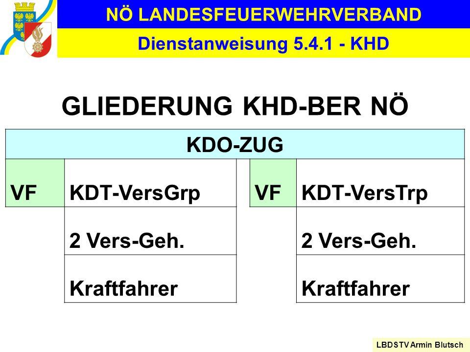 NÖ LANDESFEUERWEHRVERBAND LBDSTV Armin Blutsch Dienstanweisung 5.4.1 - KHD GLIEDERUNG KHD-BER NÖ KDO-ZUG VFKDT-VersGrpVFKDT-VersTrp 2 Vers-Geh. Kraftf