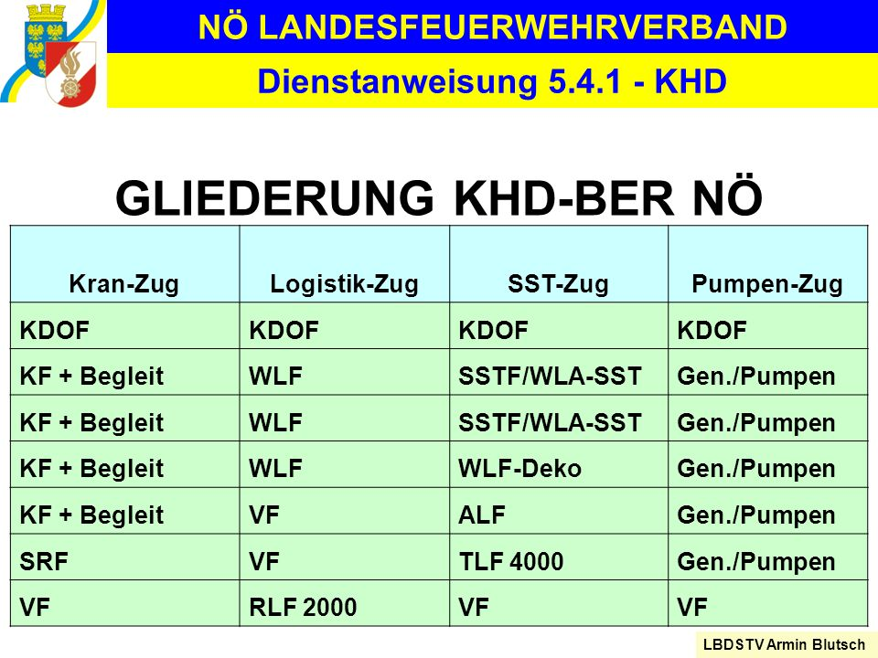 NÖ LANDESFEUERWEHRVERBAND LBDSTV Armin Blutsch Dienstanweisung 5.4.1 - KHD GLIEDERUNG KHD-BER NÖ Kran-ZugLogistik-ZugSST-ZugPumpen-Zug KDOF KF + Begle
