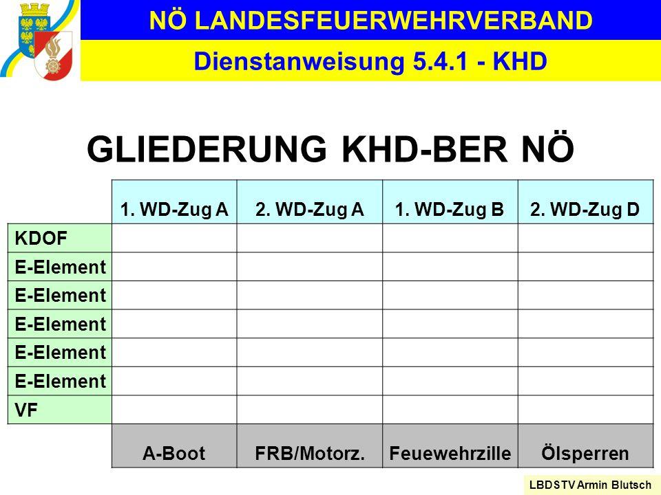 NÖ LANDESFEUERWEHRVERBAND LBDSTV Armin Blutsch Dienstanweisung 5.4.1 - KHD GLIEDERUNG KHD-BER NÖ 1. WD-Zug A2. WD-Zug A1. WD-Zug B2. WD-Zug D KDOF E-E