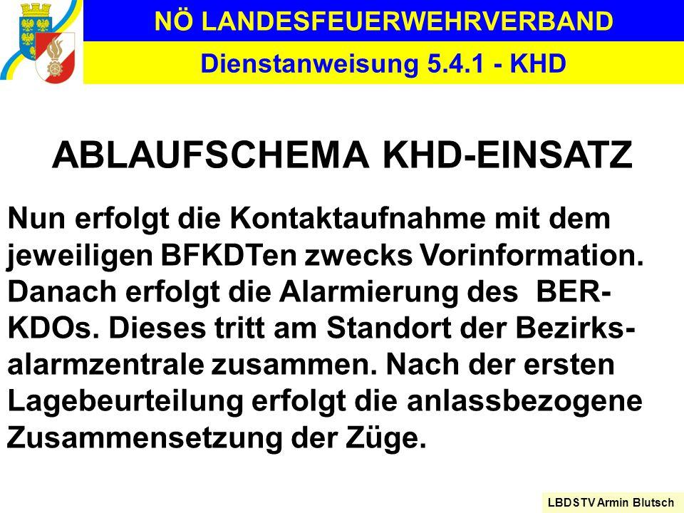 NÖ LANDESFEUERWEHRVERBAND LBDSTV Armin Blutsch Dienstanweisung 5.4.1 - KHD ABLAUFSCHEMA KHD-EINSATZ Nun erfolgt die Kontaktaufnahme mit dem jeweiligen