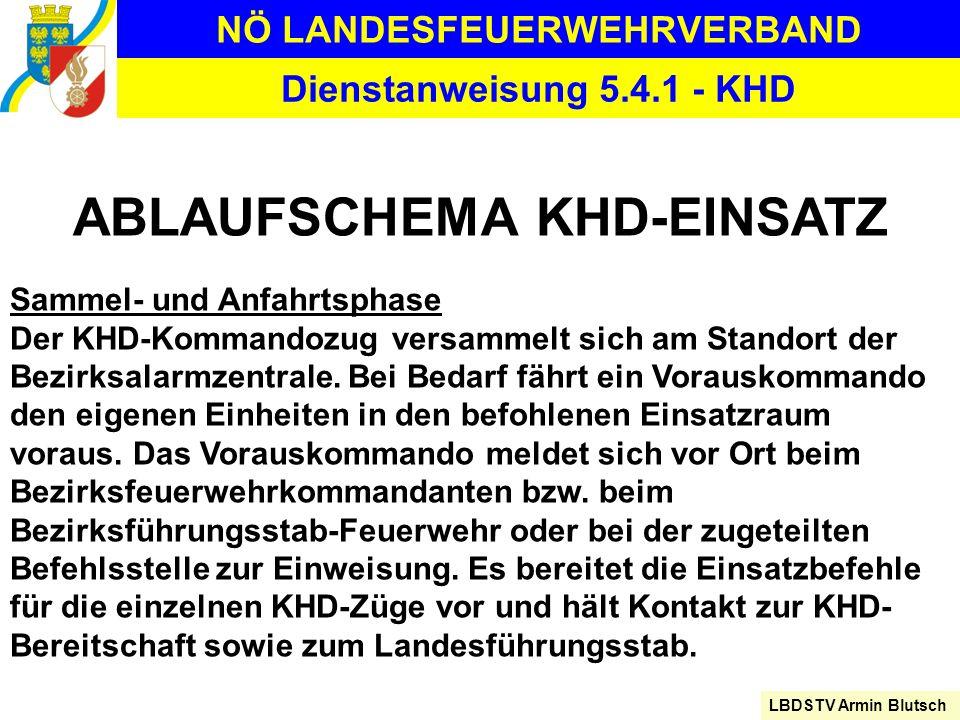 NÖ LANDESFEUERWEHRVERBAND LBDSTV Armin Blutsch Dienstanweisung 5.4.1 - KHD ABLAUFSCHEMA KHD-EINSATZ Sammel- und Anfahrtsphase Der KHD-Kommandozug vers