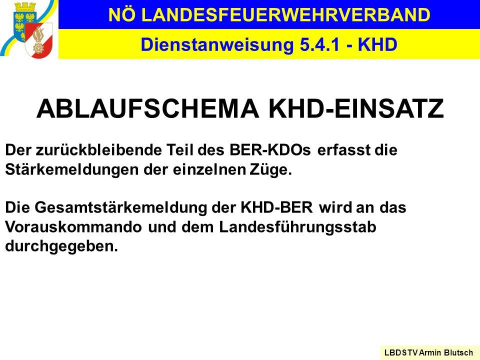 NÖ LANDESFEUERWEHRVERBAND LBDSTV Armin Blutsch Dienstanweisung 5.4.1 - KHD ABLAUFSCHEMA KHD-EINSATZ Der zurückbleibende Teil des BER-KDOs erfasst die
