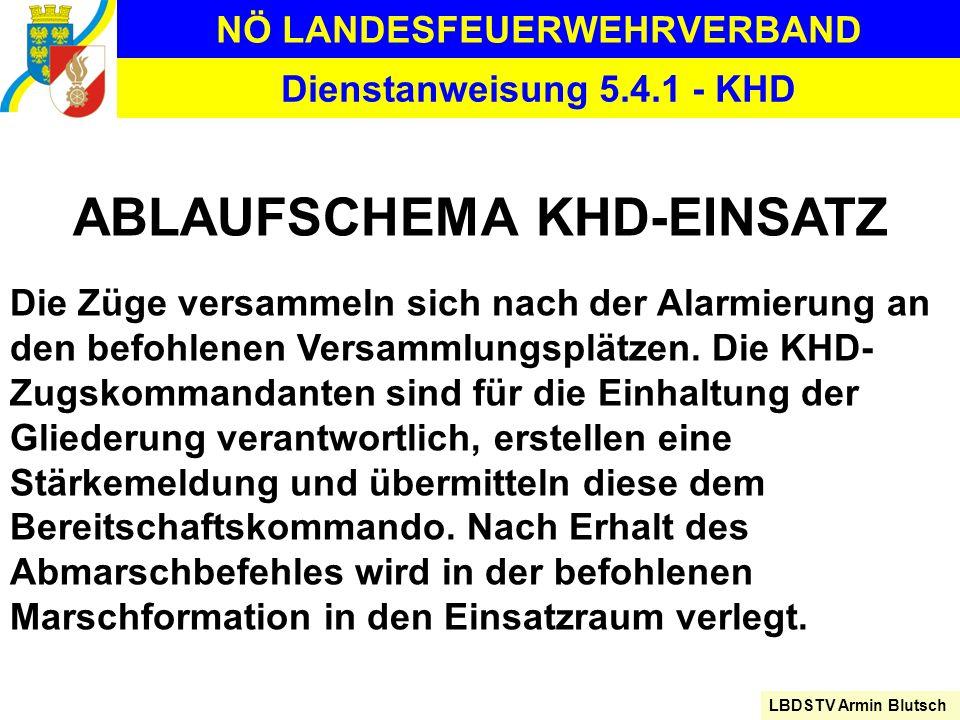 NÖ LANDESFEUERWEHRVERBAND LBDSTV Armin Blutsch Dienstanweisung 5.4.1 - KHD ABLAUFSCHEMA KHD-EINSATZ Die Züge versammeln sich nach der Alarmierung an d