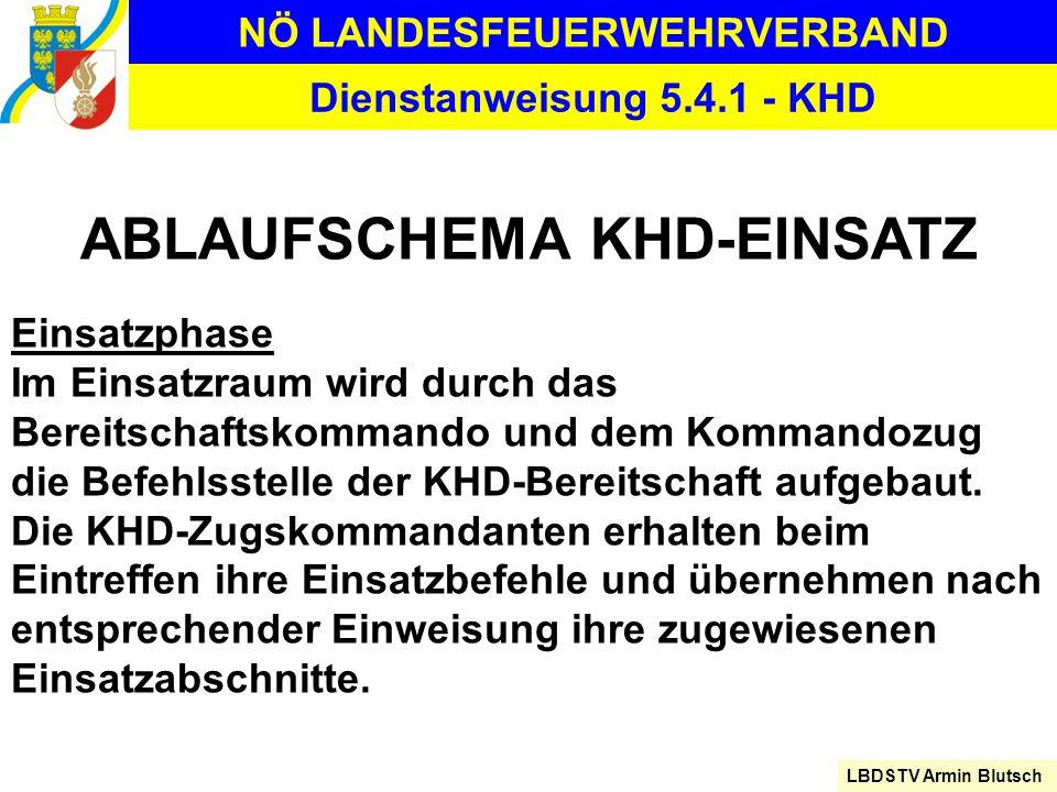 NÖ LANDESFEUERWEHRVERBAND LBDSTV Armin Blutsch Dienstanweisung 5.4.1 - KHD ABLAUFSCHEMA KHD-EINSATZ Einsatzphase Im Einsatzraum wird durch das Bereits