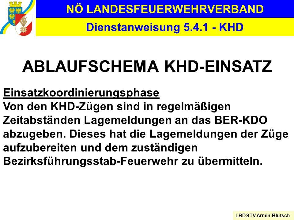 NÖ LANDESFEUERWEHRVERBAND LBDSTV Armin Blutsch Dienstanweisung 5.4.1 - KHD ABLAUFSCHEMA KHD-EINSATZ Einsatzkoordinierungsphase Von den KHD-Zügen sind