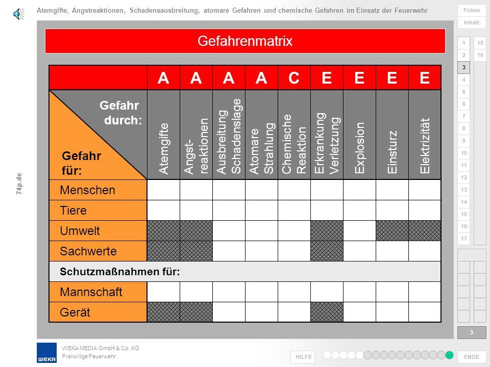 WEKA MEDIA GmbH & Co. KG Freiwillige Feuerwehr ENDE HILFE 1 2 3 4 5 6 Folien Inhalt 74p.de 7 8 9 10 11 12 13 14 15 16 17 18 19 Gefahren wirken nur in