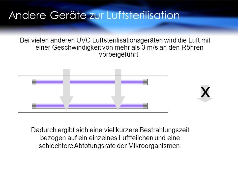 Andere Geräte zur Luftsterilisation Bei vielen anderen UVC Luftsterilisationsgeräten wird die Luft mit einer Geschwindigkeit von mehr als 3 m/s an den Röhren vorbeigeführt.