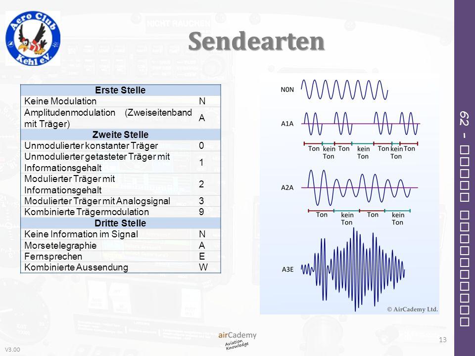 V3.00 62 – Radio Navigation Sendearten 13 Erste Stelle Keine ModulationN Amplitudenmodulation (Zweiseitenband mit Träger) A Zweite Stelle Unmodulierte