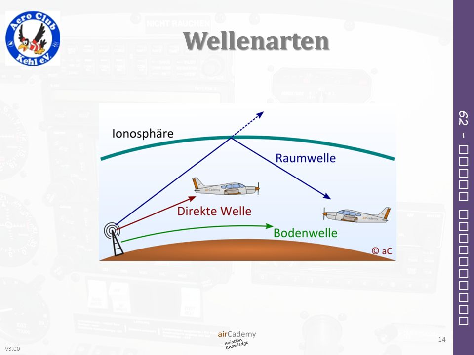 V3.00 62 – Radio Navigation Wellenarten 14