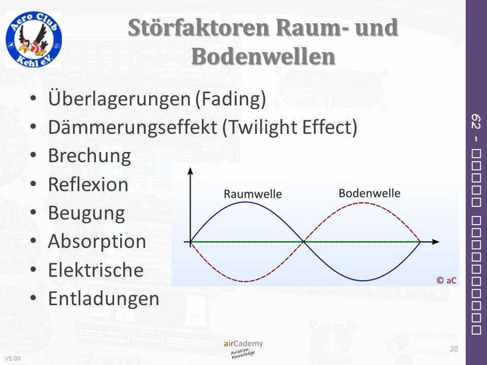 V3.00 62 – Radio Navigation Störfaktoren Raum- und Bodenwellen Überlagerungen (Fading) Dämmerungseffekt (Twilight Effect) Brechung Reflexion Beugung A