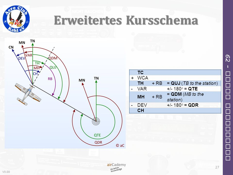 V3.00 62 – Radio Navigation Erweitertes Kursschema TC +WCA TH+ RB= QUJ (TB to the station) -VAR +/- 180° = QTE MH+ RB = QDM (MB to the station) -DEV +/- 180° = QDR CH 27