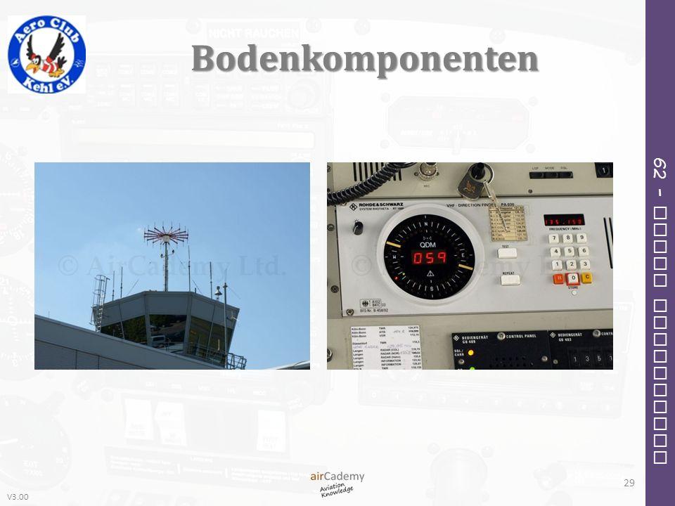 V3.00 62 – Radio Navigation Bodenkomponenten 29