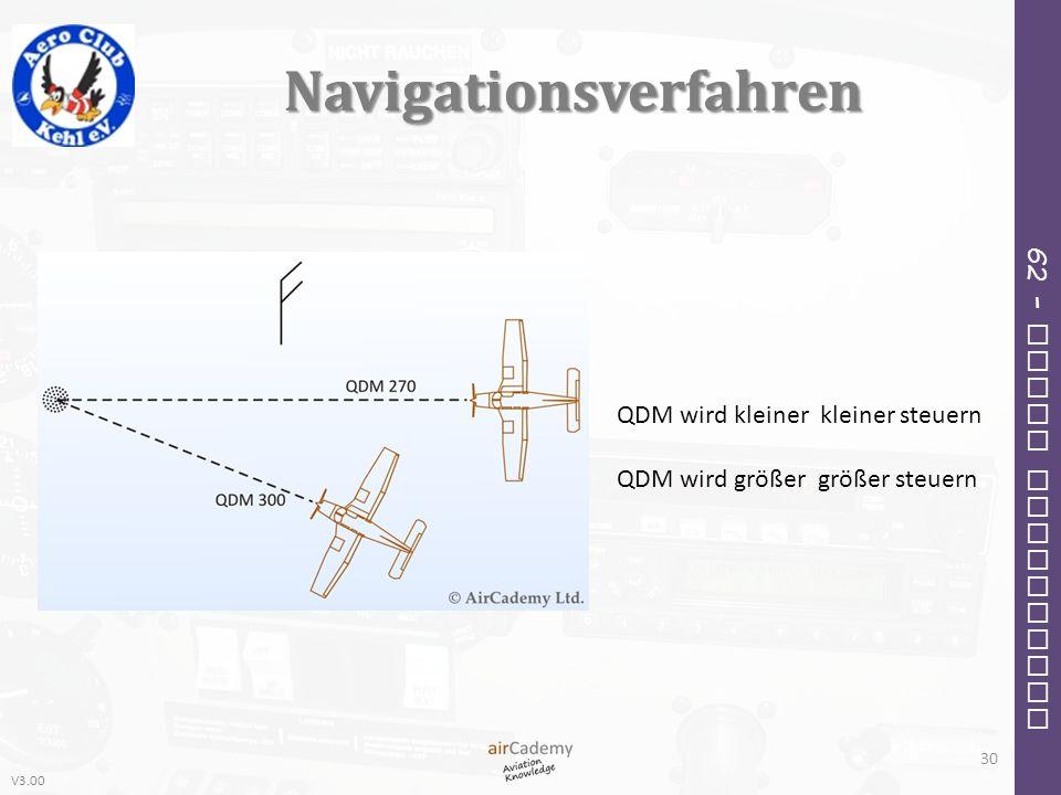 V3.00 62 – Radio Navigation Navigationsverfahren 30 QDM wird kleiner kleiner steuern QDM wird größer größer steuern