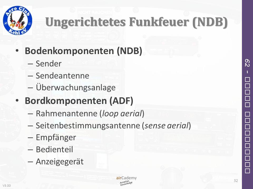 V3.00 62 – Radio Navigation Ungerichtetes Funkfeuer (NDB) Bodenkomponenten (NDB) – Sender – Sendeantenne – Überwachungsanlage Bordkomponenten (ADF) –
