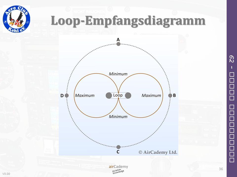 V3.00 62 – Radio Navigation Loop-Empfangsdiagramm 36