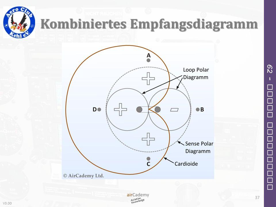 V3.00 62 – Radio Navigation Kombiniertes Empfangsdiagramm 37