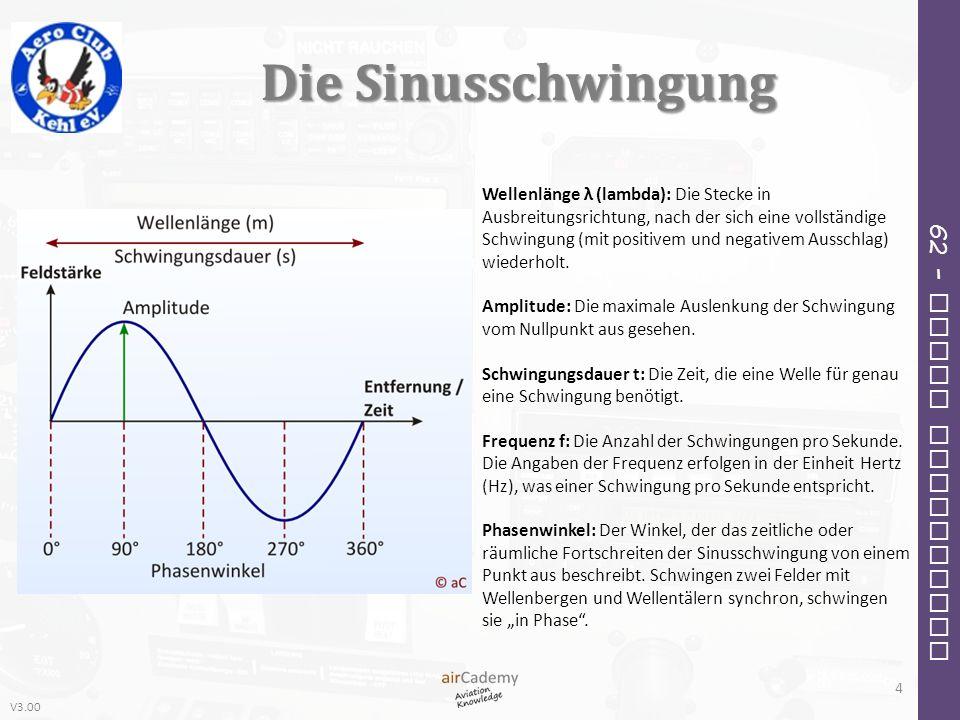 V3.00 62 – Radio Navigation Die Sinusschwingung Wellenlänge λ (lambda): Die Stecke in Ausbreitungsrichtung, nach der sich eine vollständige Schwingung