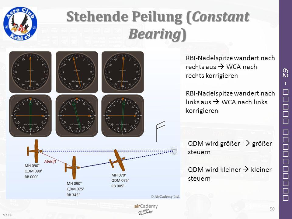 V3.00 62 – Radio Navigation Stehende Peilung (Constant Bearing) 50 RBI-Nadelspitze wandert nach rechts aus WCA nach rechts korrigieren RBI-Nadelspitze