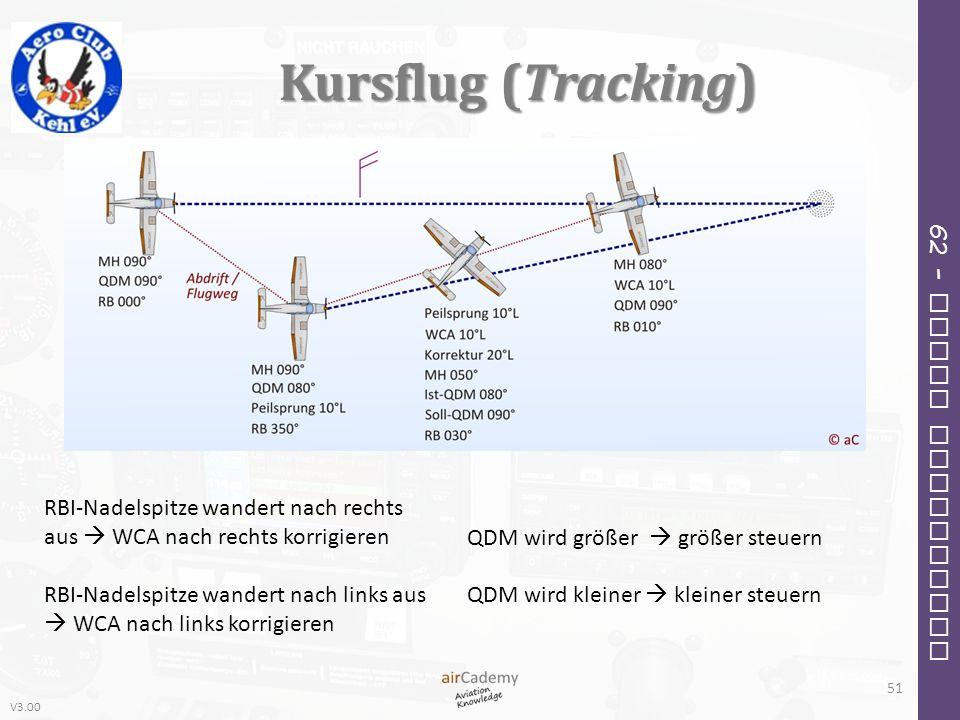 V3.00 62 – Radio Navigation Kursflug (Tracking) RBI-Nadelspitze wandert nach rechts aus WCA nach rechts korrigieren RBI-Nadelspitze wandert nach links