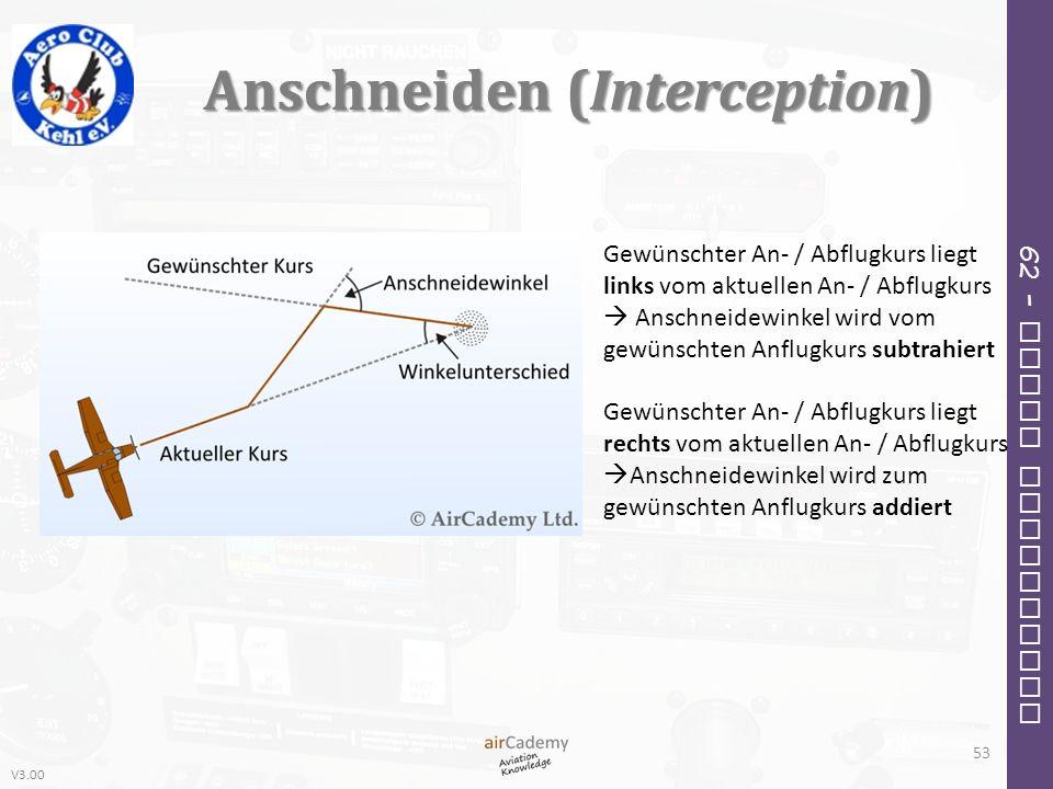 V3.00 62 – Radio Navigation Anschneiden (Interception) 53 Gewünschter An- / Abflugkurs liegt links vom aktuellen An- / Abflugkurs Anschneidewinkel wir