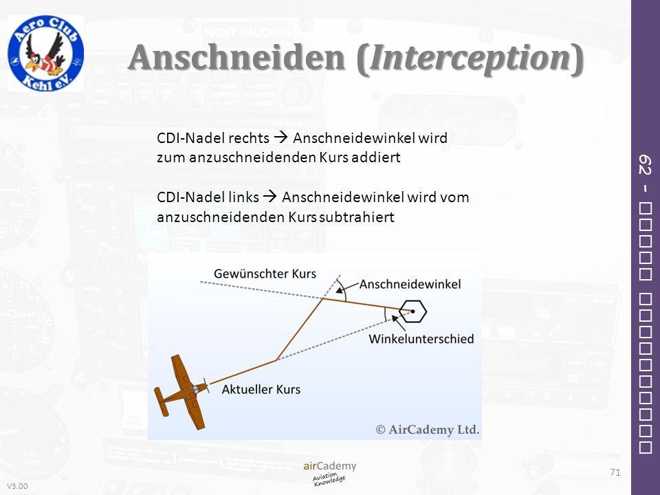 V3.00 62 – Radio Navigation Anschneiden (Interception) 71 CDI-Nadel rechts Anschneidewinkel wird zum anzuschneidenden Kurs addiert CDI-Nadel links Ans