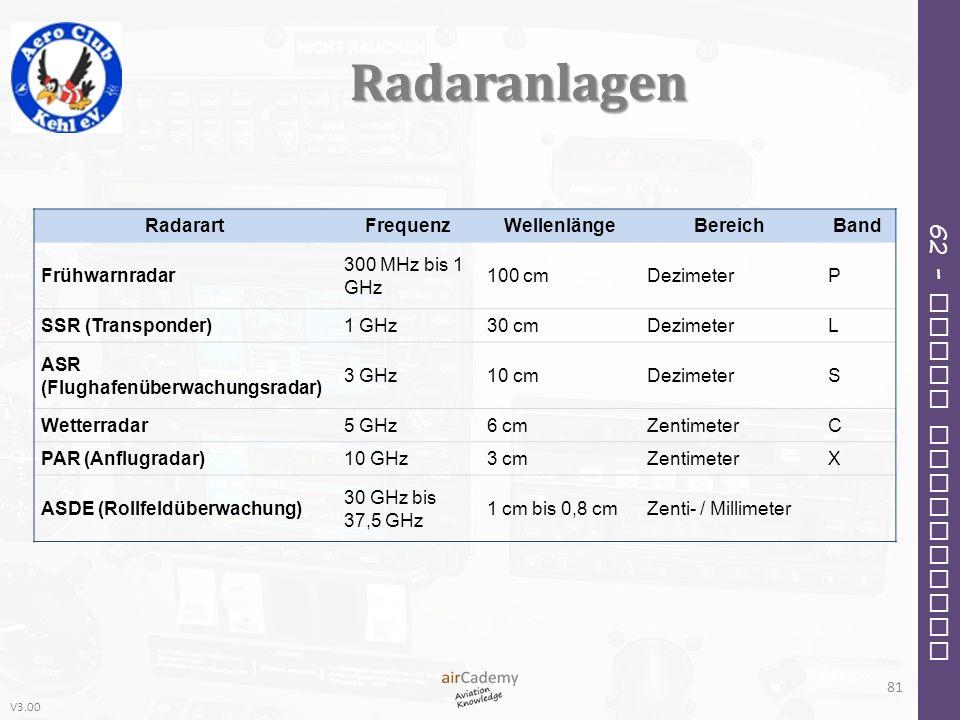 V3.00 62 – Radio Navigation Radaranlagen 81 RadarartFrequenzWellenlängeBereichBand Frühwarnradar 300 MHz bis 1 GHz 100 cmDezimeterP SSR (Transponder)1