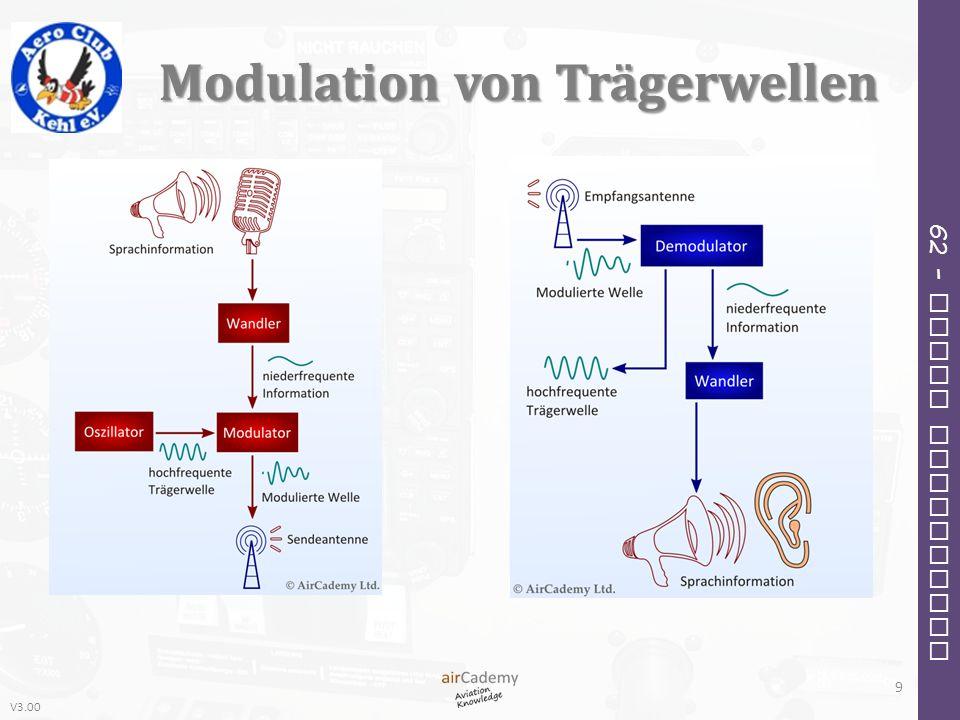V3.00 62 – Radio Navigation Modulation von Trägerwellen 9