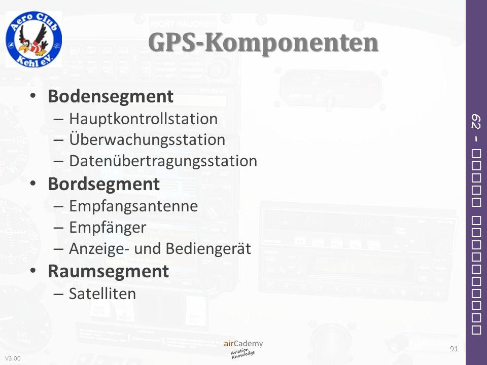 V3.00 62 – Radio Navigation GPS-Komponenten Bodensegment – Hauptkontrollstation – Überwachungsstation – Datenübertragungsstation Bordsegment – Empfang