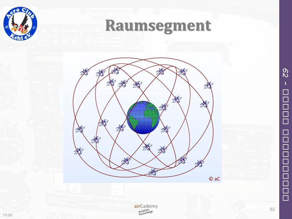 V3.00 62 – Radio Navigation Raumsegment 93