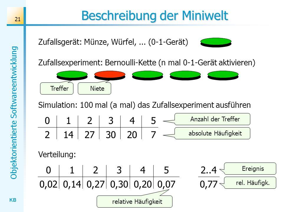 KB Objektorientierte Softwareentwicklung 21 0 0,02 Beschreibung der Miniwelt Simulation: 100 mal (a mal) das Zufallsexperiment ausführen 012345 214273