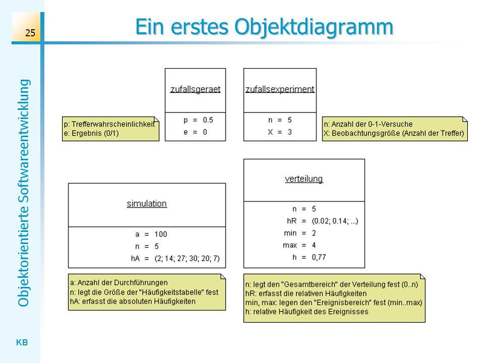 KB Objektorientierte Softwareentwicklung 25 Ein erstes Objektdiagramm