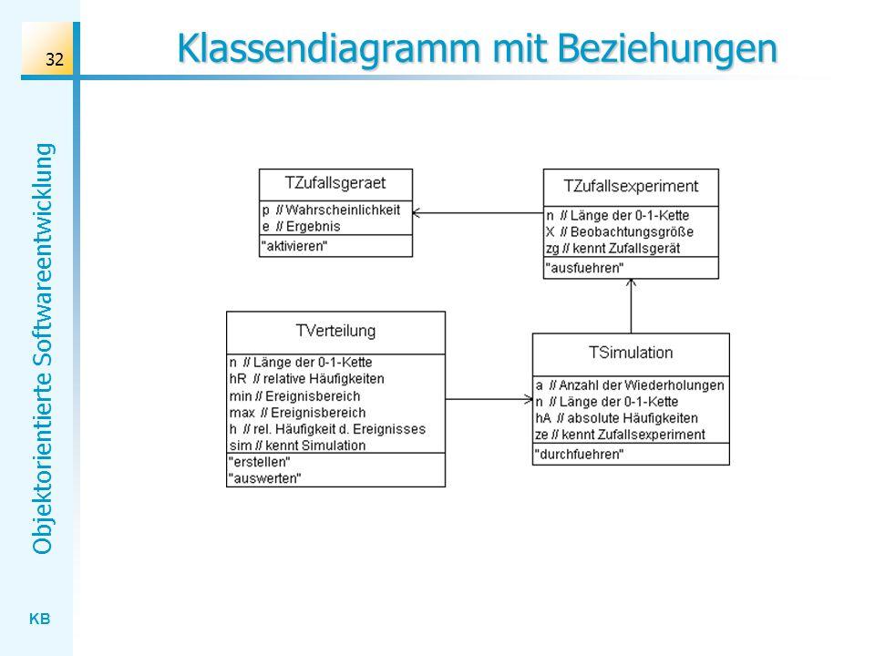 KB Objektorientierte Softwareentwicklung 32 Klassendiagramm mit Beziehungen