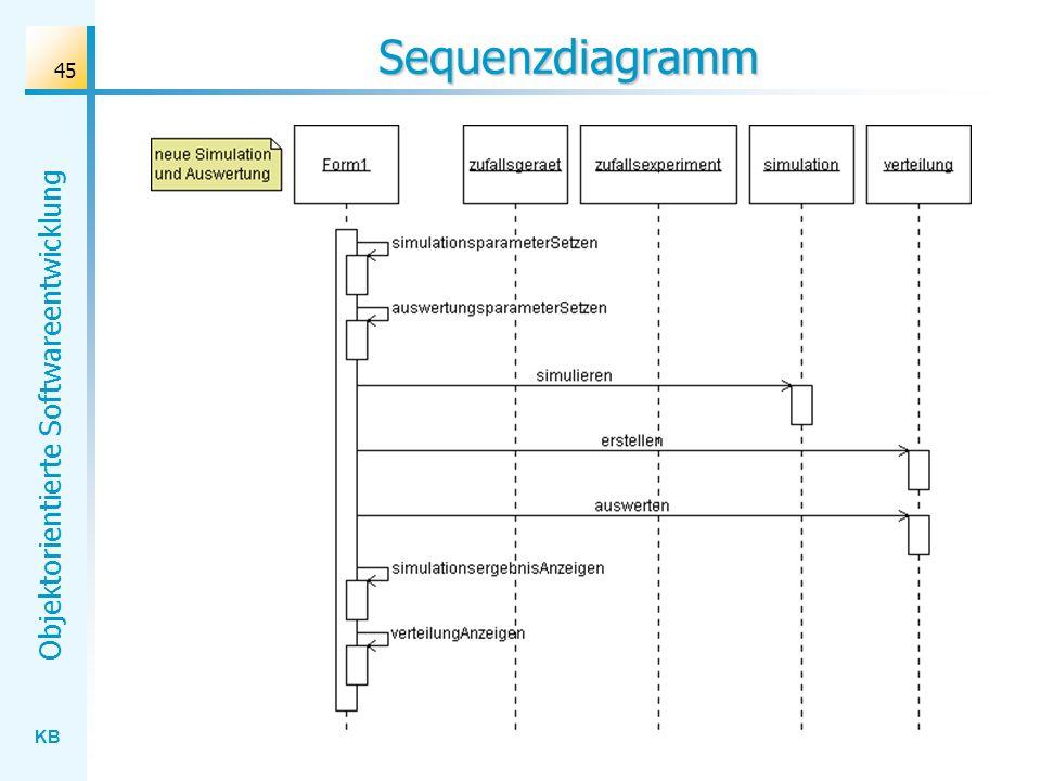 KB Objektorientierte Softwareentwicklung 45 Sequenzdiagramm
