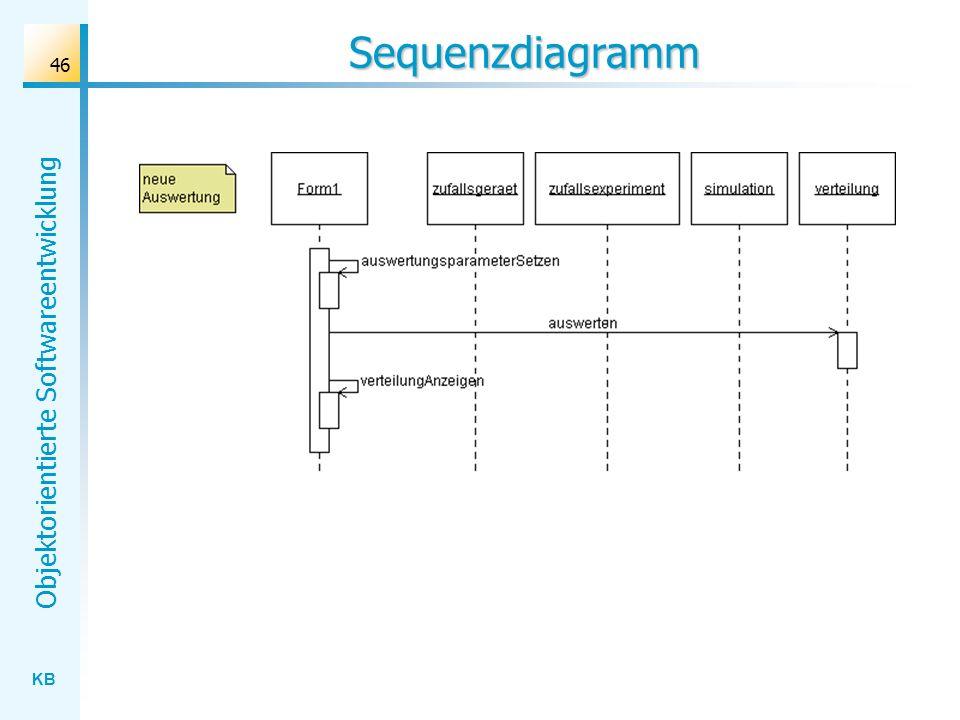 KB Objektorientierte Softwareentwicklung 46 Sequenzdiagramm