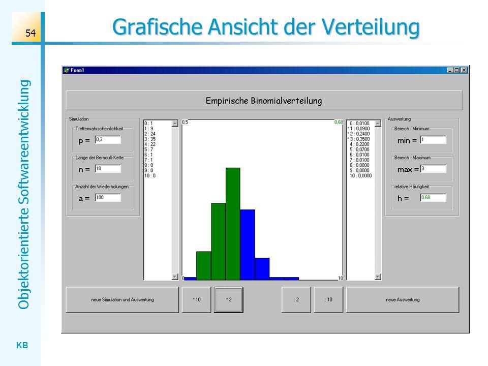 KB Objektorientierte Softwareentwicklung 54 Grafische Ansicht der Verteilung