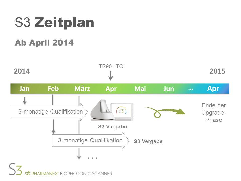 S3 Zeitplan Ab April 2014 TR90 LTO Ende der Upgrade- Phase JunMaiAprM ä rzFebJan Apr … 20142015 S3 Vergabe 3-monatige Qualifikation S3 Vergabe …