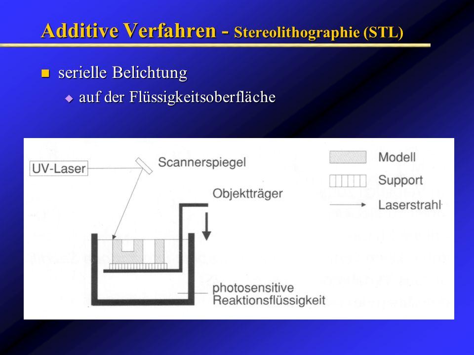 Additive Verfahren - Stereolithographie (STL) serielle Belichtung serielle Belichtung auf der Flüssigkeitsoberfläche auf der Flüssigkeitsoberfläche
