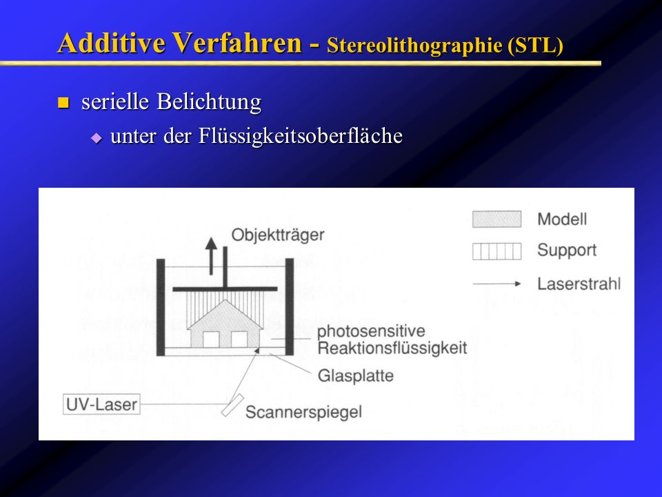 Additive Verfahren - Stereolithographie (STL) serielle Belichtung serielle Belichtung unter der Flüssigkeitsoberfläche unter der Flüssigkeitsoberfläch