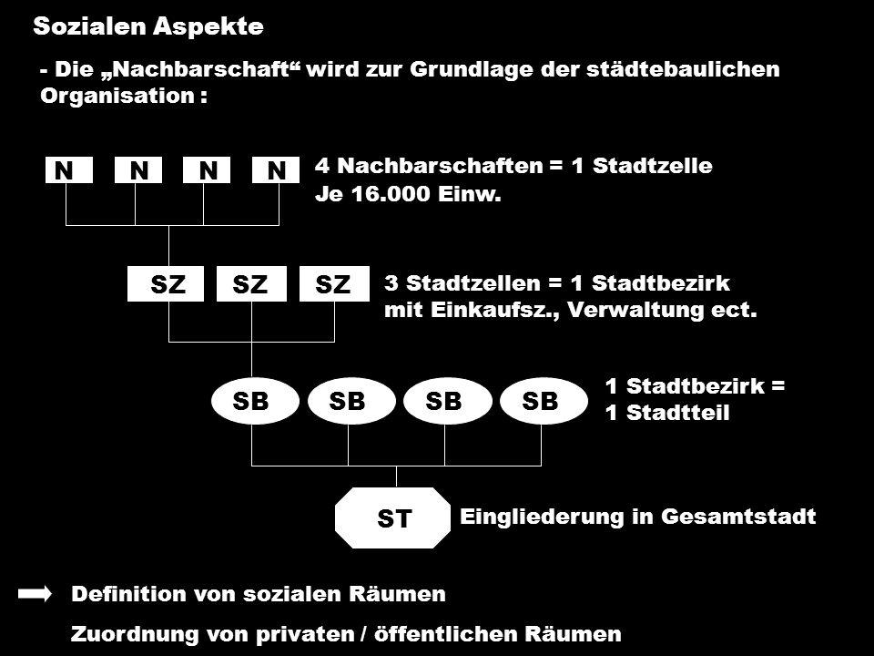 - Die Nachbarschaft wird zur Grundlage der städtebaulichen Organisation : Sozialen Aspekte 4 Nachbarschaften = 1 Stadtzelle 3 Stadtzellen = 1 Stadtbez