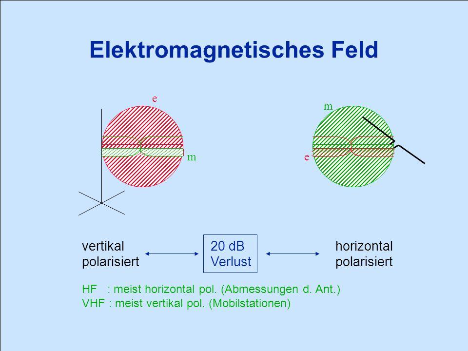 Elektromagnetisches Feld e em m vertikal polarisiert 20 dB Verlust horizontal polarisiert HF : meist horizontal pol.