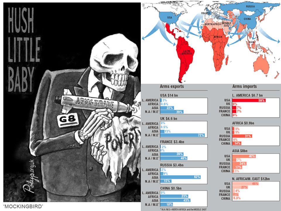 Ursachen der Verschuldung Waffenkäufe: Viele (v.a.) afrikanische Staaten waren nach ihrer Unabhängigkeit in Kriege verwickelt: ideologische Stellvertr