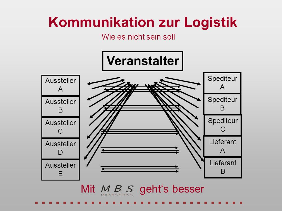 Kommunikation zur Logistik Veranstalter Aussteller A Aussteller E Aussteller B Aussteller C Aussteller D Spediteur A Lieferant B Spediteur B Spediteur